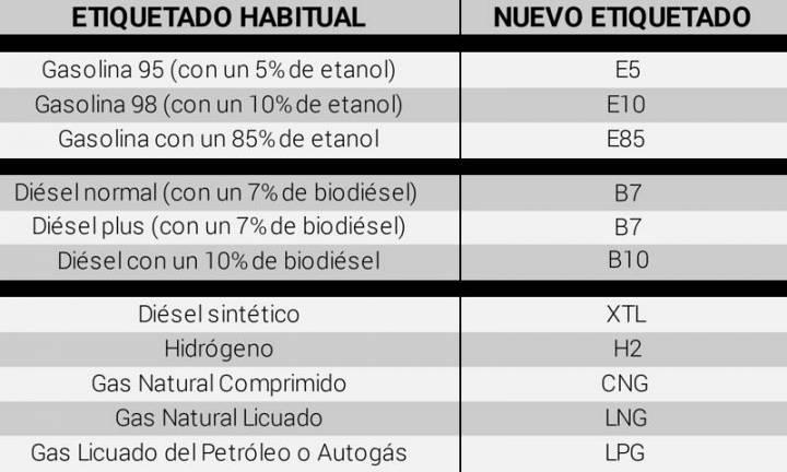 Equivalencias del nuevo etiquetado de los carburantes