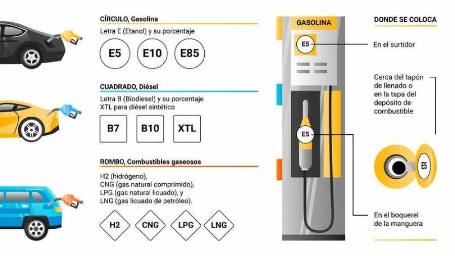 Las claves del nuevo etiquetado de los carburantes